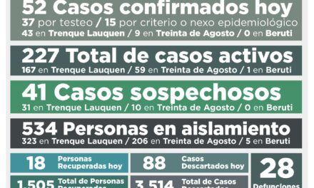 59 CASOS ACTIVOS EN 30 DE AGOSTO