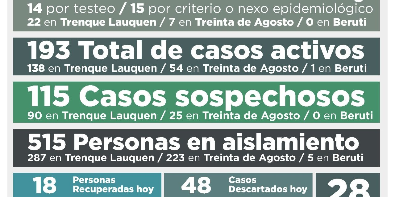 HOY: 7 CASOS NUEVOS Y 7 RECUPERADOS, SIGUEN SIENDO 54 ACTIVOS Y 25 SOSPECHOSOS EN 30 DE AGOSTO